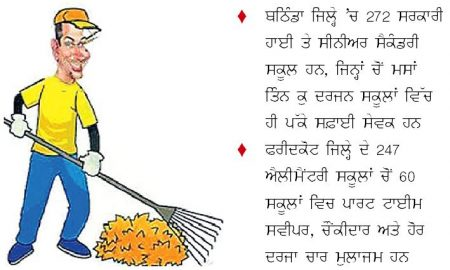 Clean India Campaign, Cleansing, Cleanliness, Workers, Without Schools