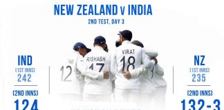 India Vs New Zealand, 2nd Test